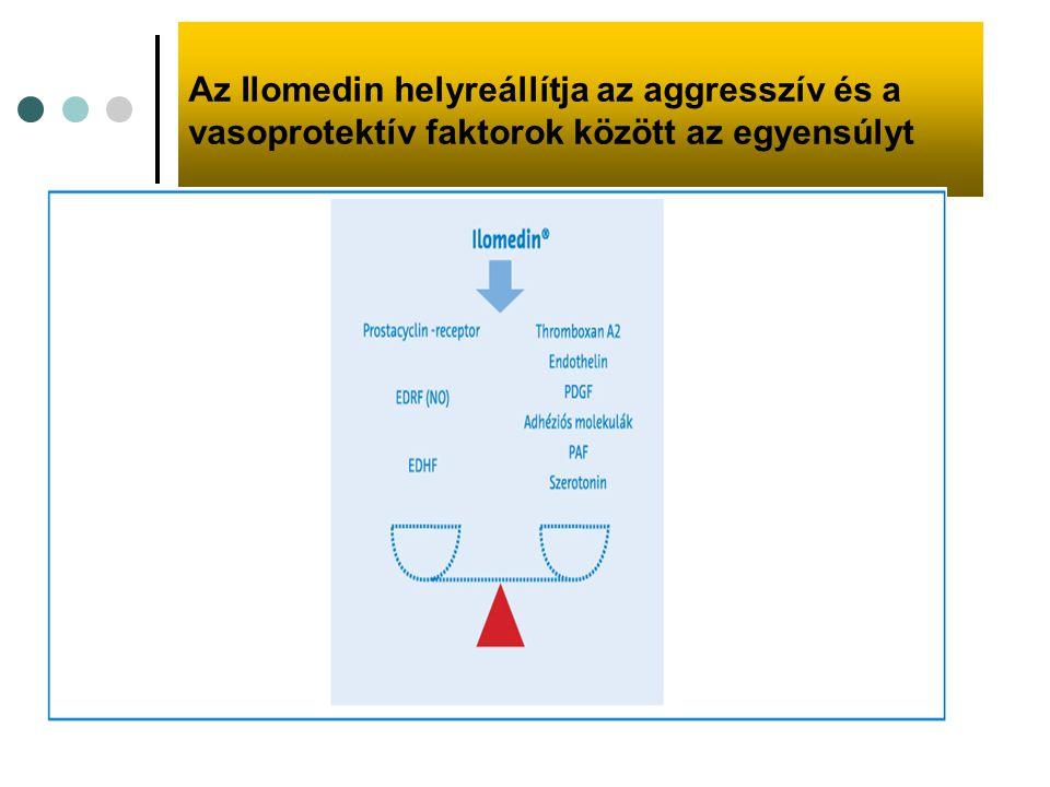 Az Ilomedin helyreállítja az aggresszív és a vasoprotektív faktorok között az egyensúlyt