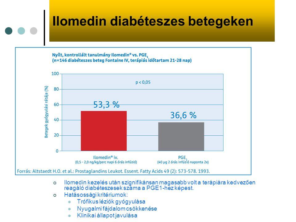 Ilomedin diabéteszes betegeken Ilomedin kezelés után szignifikánsan magasabb volt a terápiára kedvezően reagáló diabéteszesek száma a PGE1-hez képest.