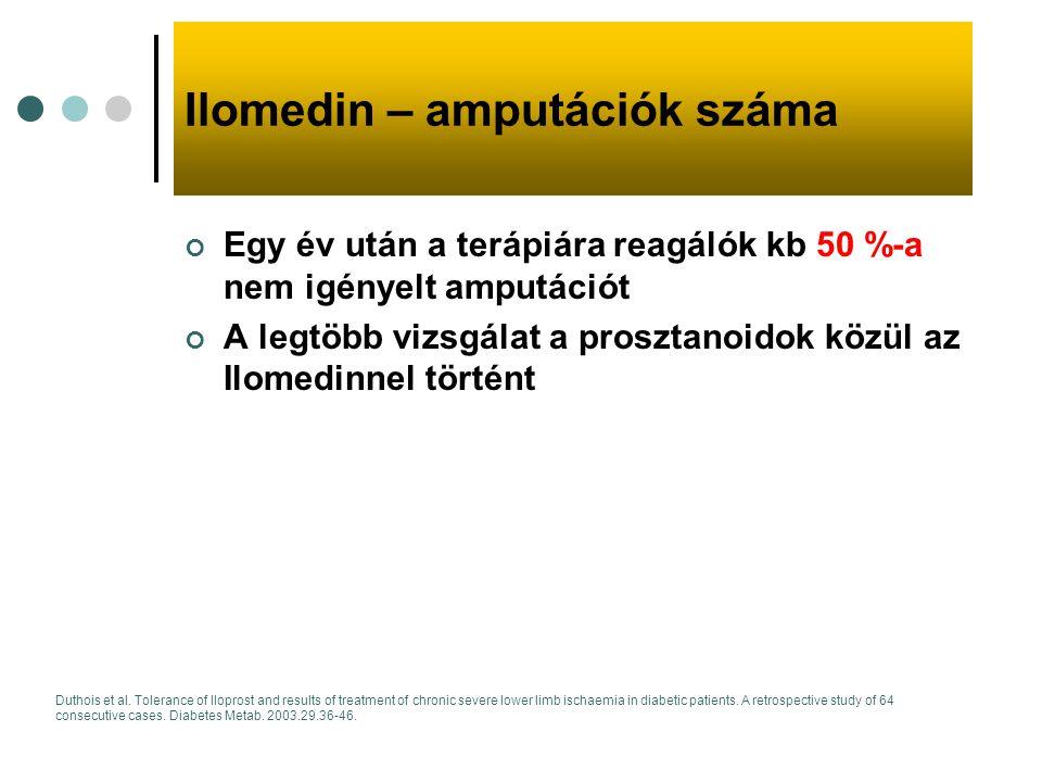 Ilomedin – amputációk száma Egy év után a terápiára reagálók kb 50 %-a nem igényelt amputációt A legtöbb vizsgálat a prosztanoidok közül az Ilomedinne