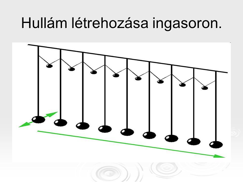 Kísérleti tapasztalatok alapján : A rögzített végről ellentétes fázisban, a szabad végről azonos fázisban verődnek vissza a hullámok.