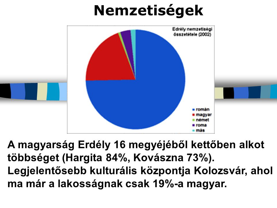Nemzetiségek A magyarság Erdély 16 megyéjéből kettőben alkot többséget (Hargita 84%, Kovászna 73%). Legjelentősebb kulturális központja Kolozsvár, aho