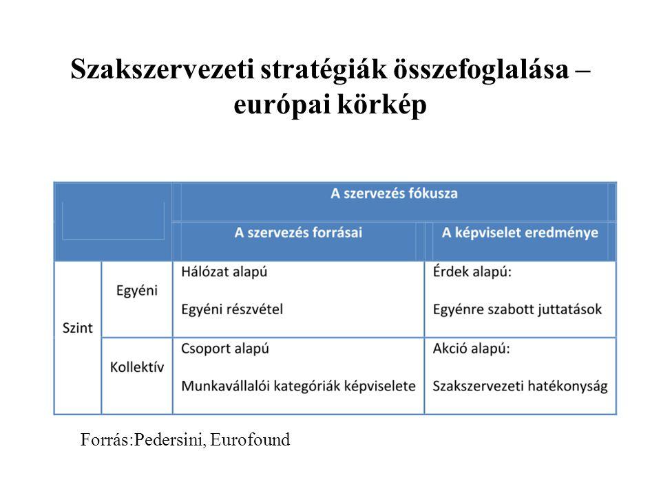 Szakszervezeti stratégiák összefoglalása – európai körkép Forrás:Pedersini, Eurofound