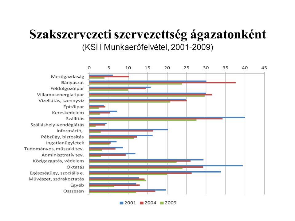 Szakszervezeti szervezettség ágazatonként (KSH Munkaerőfelvétel, 2001-2009)