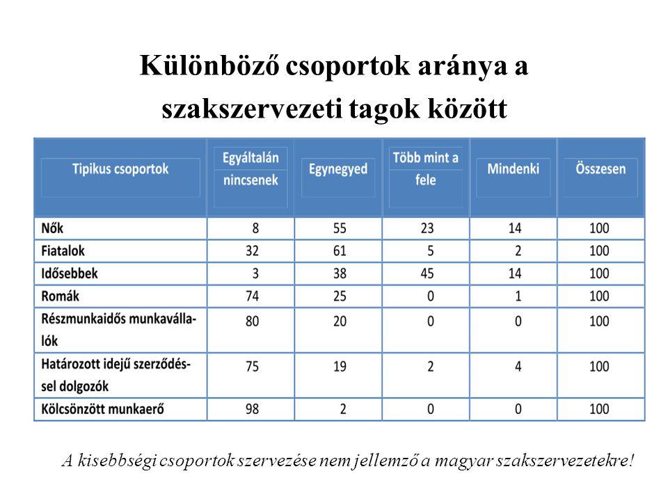 Különböző csoportok aránya a szakszervezeti tagok között A kisebbségi csoportok szervezése nem jellemző a magyar szakszervezetekre!