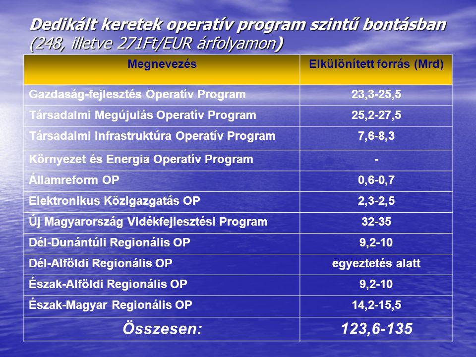 Dedikált keretek operatív program szintű bontásban (248, illetve 271Ft/EUR árfolyamon) MegnevezésElkülönített forrás (Mrd) Gazdaság-fejlesztés Operatív Program23,3-25,5 Társadalmi Megújulás Operatív Program25,2-27,5 Társadalmi Infrastruktúra Operatív Program7,6-8,3 Környezet és Energia Operatív Program- Államreform OP0,6-0,7 Elektronikus Közigazgatás OP2,3-2,5 Új Magyarország Vidékfejlesztési Program32-35 Dél-Dunántúli Regionális OP9,2-10 Dél-Alföldi Regionális OPegyeztetés alatt Észak-Alföldi Regionális OP9,2-10 Észak-Magyar Regionális OP14,2-15,5 Összesen:123,6-135