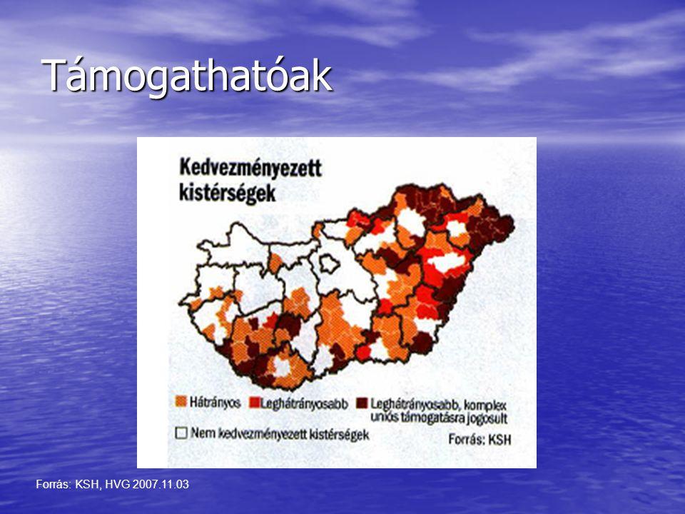 Támogathatóak Forrás: KSH, HVG 2007.11.03