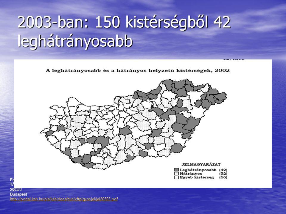2003-ban: 150 kistérségből 42 leghátrányosabb Forrás:A KSH JELENTI TÁRSADALOM ÉS GAZDASÁG 2003/3 Budapest http://portal.ksh.hu/pls/ksh/docs/hun/xftp/gyor/jel/jel20303.pdf