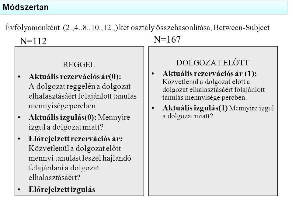 Évfolyamonként (2.,4.,8.,10.,12.,) két osztály összehasonlítása, Between-Subject REGGEL •Aktuális rezervációs ár(0): A dolgozat reggelén a dolgozat el