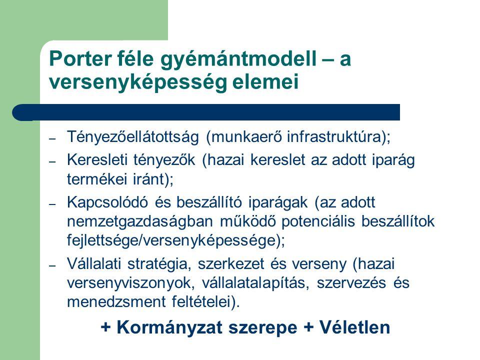 Porter féle gyémántmodell – a versenyképesség elemei – Tényezőellátottság (munkaerő infrastruktúra); – Keresleti tényezők (hazai kereslet az adott iparág termékei iránt); – Kapcsolódó és beszállító iparágak (az adott nemzetgazdaságban működő potenciális beszállítok fejlettsége/versenyképessége); – Vállalati stratégia, szerkezet és verseny (hazai versenyviszonyok, vállalatalapítás, szervezés és menedzsment feltételei).