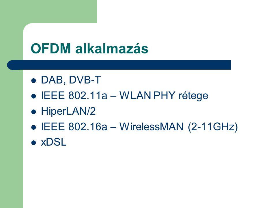 OFDM alkalmazás  DAB, DVB-T  IEEE 802.11a – WLAN PHY rétege  HiperLAN/2  IEEE 802.16a – WirelessMAN (2-11GHz)  xDSL