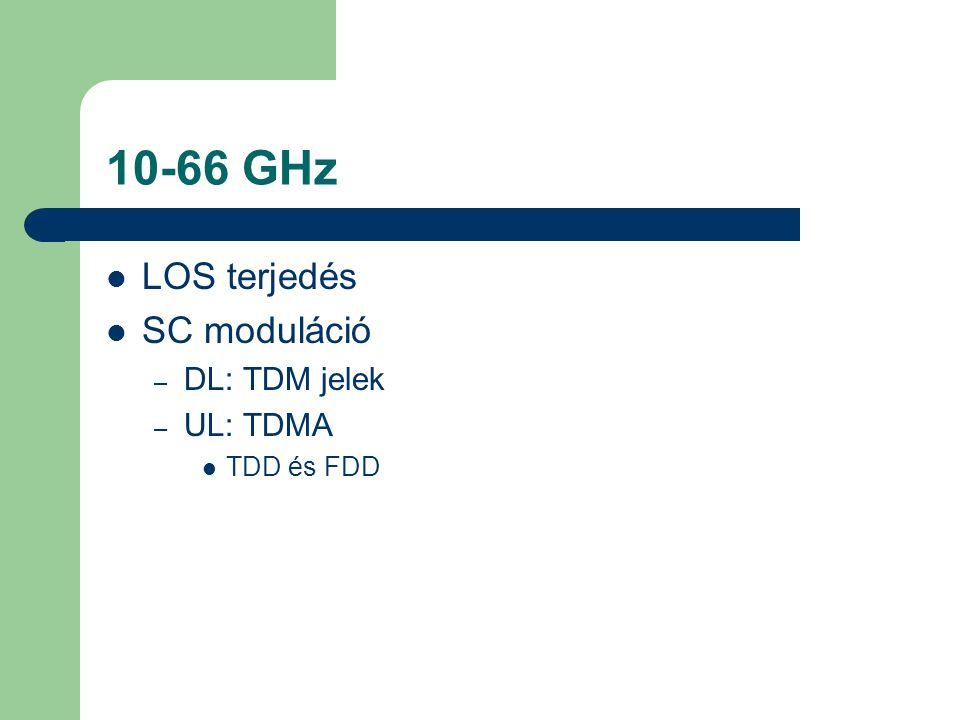 10-66 GHz  LOS terjedés  SC moduláció – DL: TDM jelek – UL: TDMA  TDD és FDD