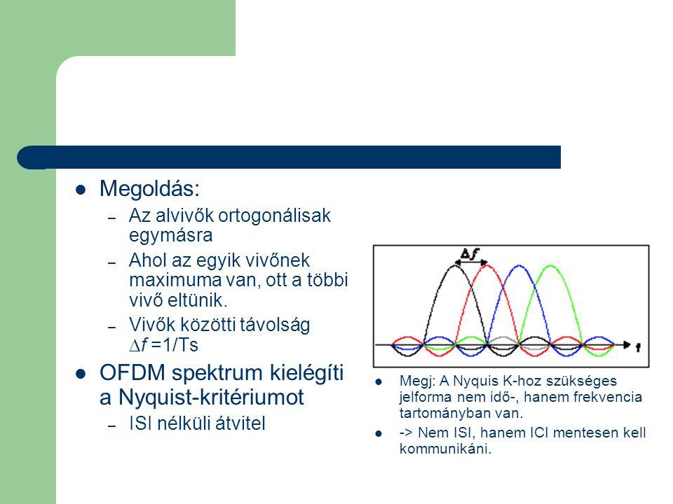  Megoldás: – Az alvivők ortogonálisak egymásra – Ahol az egyik vivőnek maximuma van, ott a többi vivő eltünik. – Vivők közötti távolság  f =1/Ts  O