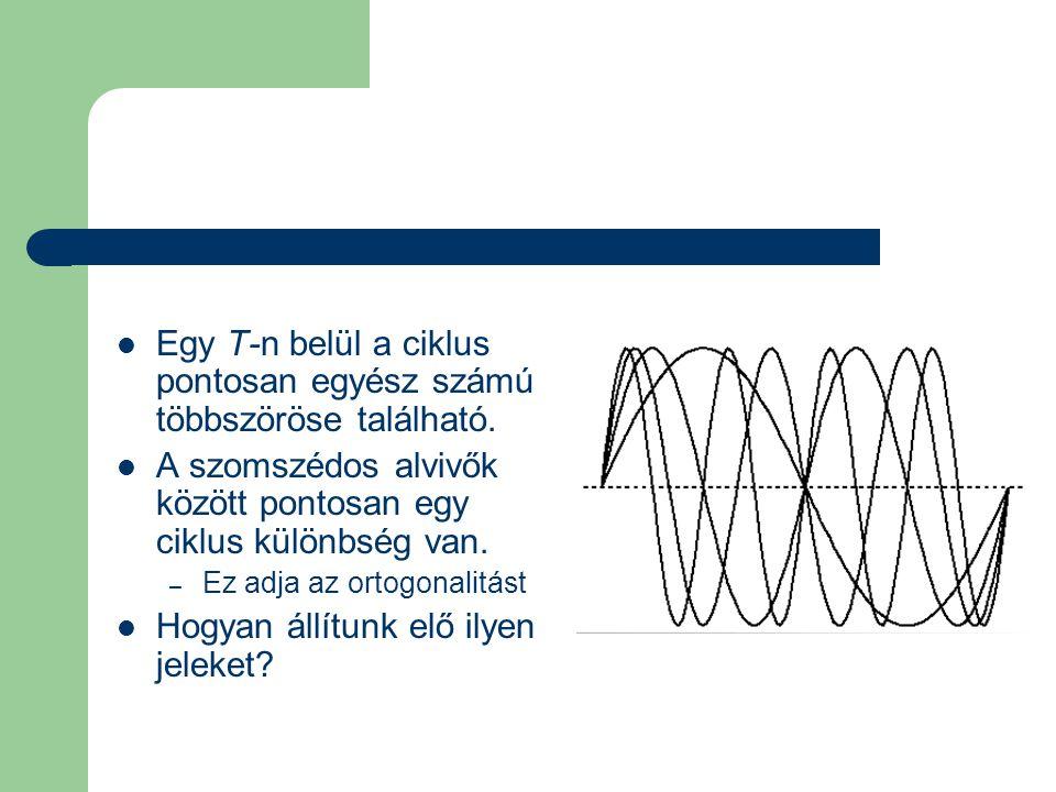 OFDM jelgenerálás  Inverse Discrete Fourier Transform (IDFT) – Komplexitási okok miatt IFFT  N pontos IDFT: N 2 komplex szorzás  IFFT: (N/2)log2(N) – radix-2 algoritmus