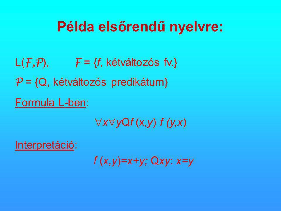 Példa elsőrendű nyelvre: Interpretáció: f (x,y)=x+y; Qxy: x=y L( F,P ), F = {f, kétváltozós fv.} P = {Q, kétváltozós predikátum} Formula L-ben:  x  yQf (x,y) f (y,x)