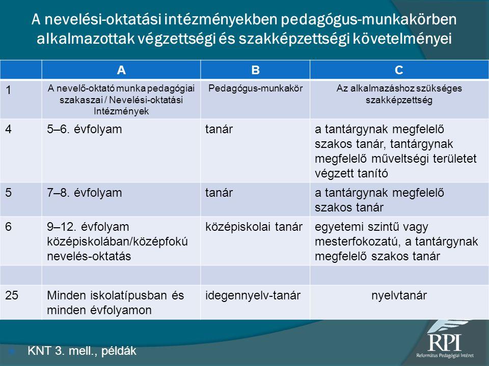 A nevelési-oktatási intézményekben pedagógus-munkakörben alkalmazottak végzettségi és szakképzettségi követelményei  KNT 3. mell., példák ABC 1 A nev