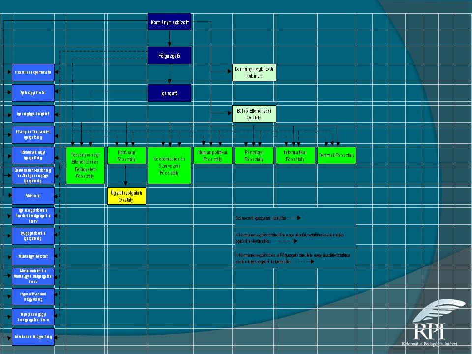 A Komárom-Esztergom Megyei Kormányhivatal szervezeti felépítése