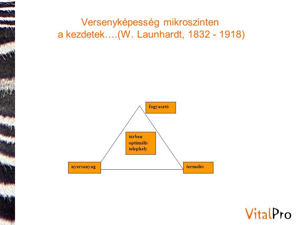 Versenyképesség mikroszinten a kezdetek….(W. Launhardt, 1832 - 1918) fogyasztó termelésnyersanyag térben optimális telephely