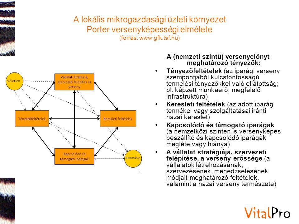 A lokális mikrogazdasági üzleti környezet Porter versenyképességi elmélete (forrás: www.gfk.tsf.hu) A (nemzeti szintű) versenyelőnyt meghatározó tényezők: •Tényezőfeltételek (az iparági verseny szempontjából kulcsfontosságú termelési tényezőkkel való ellátottság; pl.