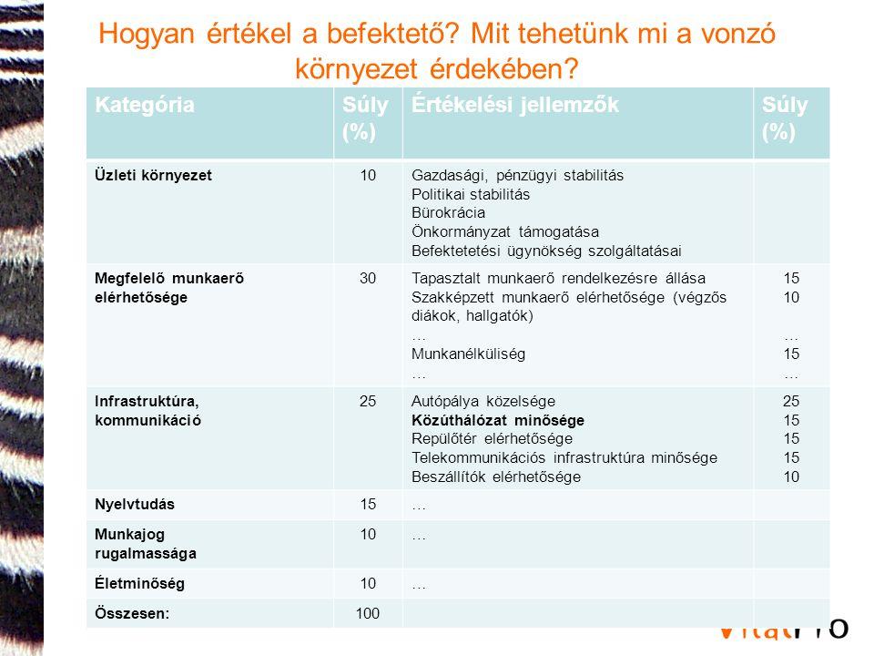 Hogyan értékel a befektető? Mit tehetünk mi a vonzó környezet érdekében? KategóriaSúly (%) Értékelési jellemzőkSúly (%) Üzleti környezet10Gazdasági, p
