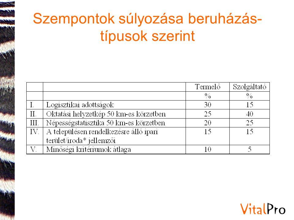 Szempontok súlyozása beruházás- típusok szerint