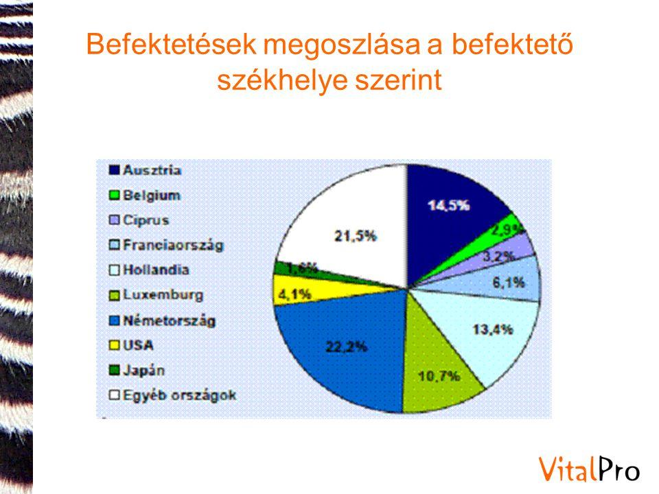 Befektetések megoszlása a befektető székhelye szerint