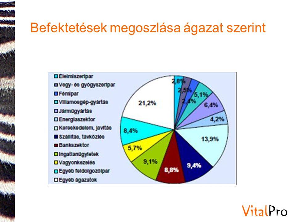 Befektetések megoszlása ágazat szerint