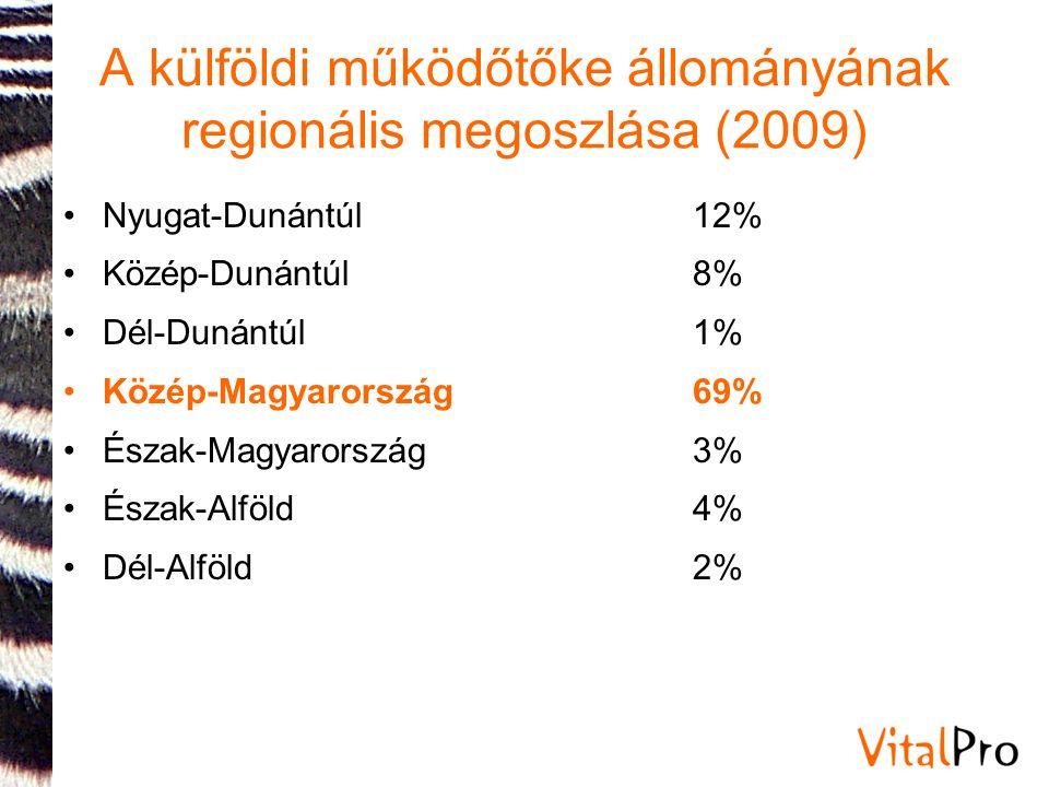 A külföldi működőtőke állományának regionális megoszlása (2009) •Nyugat-Dunántúl12% •Közép-Dunántúl8% •Dél-Dunántúl 1% •Közép-Magyarország69% •Észak-Magyarország 3% •Észak-Alföld 4% •Dél-Alföld 2%