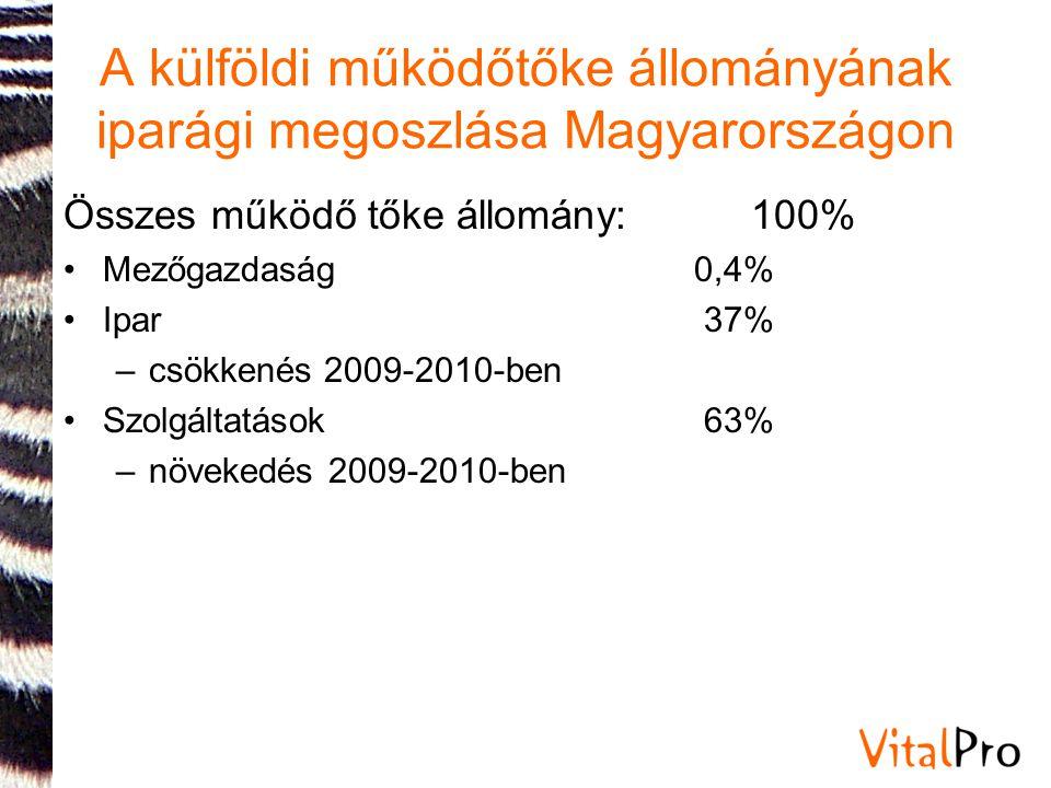 A külföldi működőtőke állományának iparági megoszlása Magyarországon Összes működő tőke állomány: 100% •Mezőgazdaság 0,4% •Ipar 37% –csökkenés 2009-20