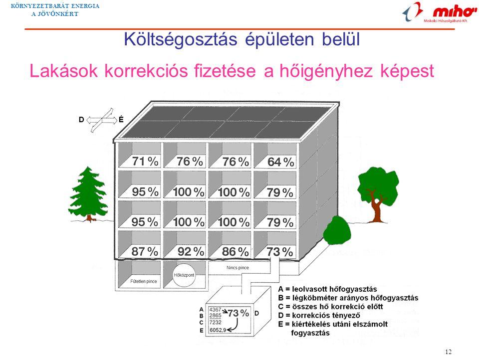 KÖRNYEZETBARÁT ENERGIA A JÖV Ő NKÉRT 12 Lakások korrekciós fizetése a hőigényhez képest Költségosztás épületen belül