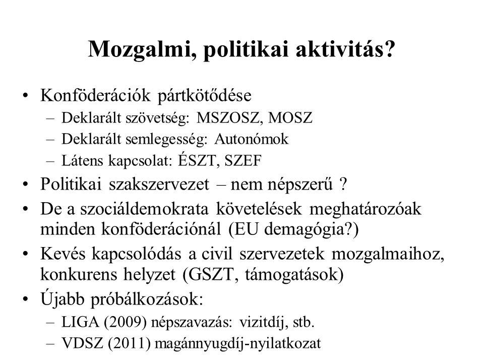 Mozgalmi, politikai aktivitás? •Konföderációk pártkötődése –Deklarált szövetség: MSZOSZ, MOSZ –Deklarált semlegesség: Autonómok –Látens kapcsolat: ÉSZ