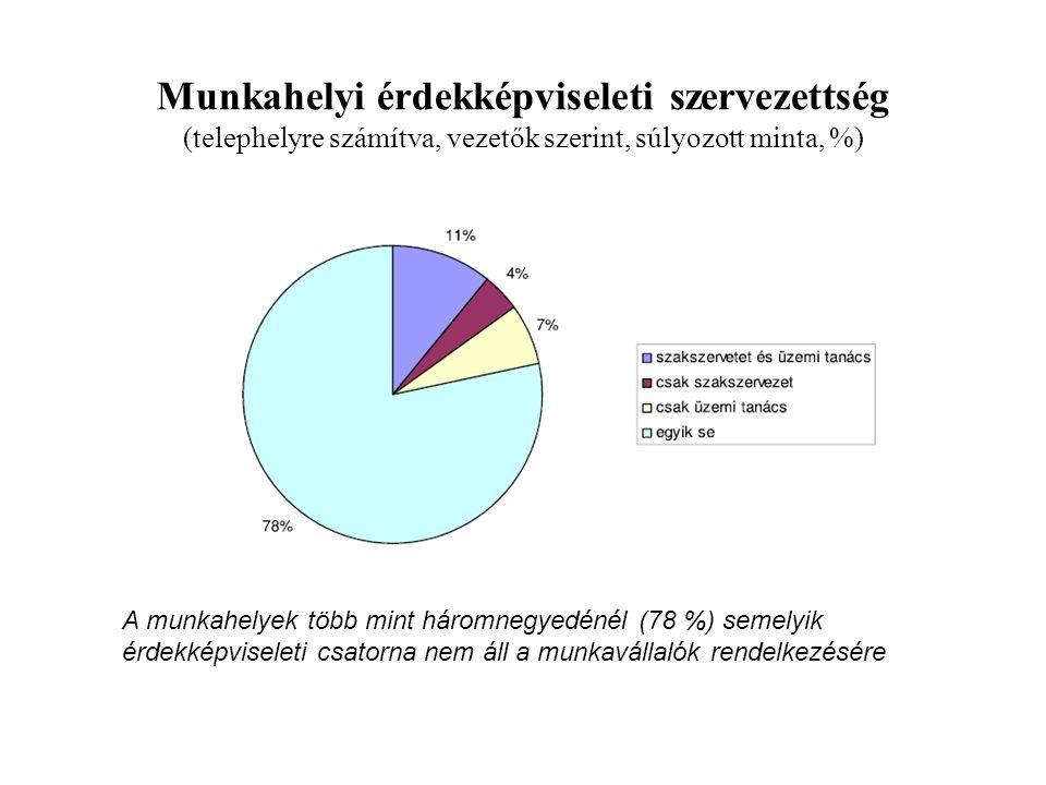 Munkahelyi érdekképviseleti szervezettség (telephelyre számítva, vezetők szerint, súlyozott minta, %) A munkahelyek több mint háromnegyedénél (78 %) s