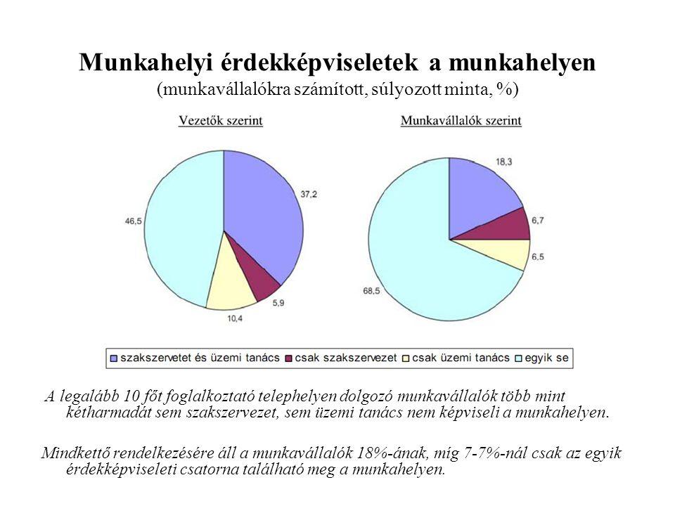 Munkahelyi érdekképviseletek a munkahelyen (munkavállalókra számított, súlyozott minta, %) A legalább 10 főt foglalkoztató telephelyen dolgozó munkavá