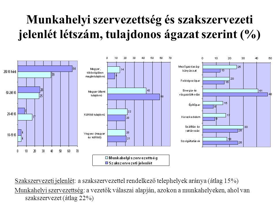 Munkahelyi szervezettség és szakszervezeti jelenlét létszám, tulajdonos ágazat szerint (%) Szakszervezeti jelenlét: a szakszervezettel rendelkező tele