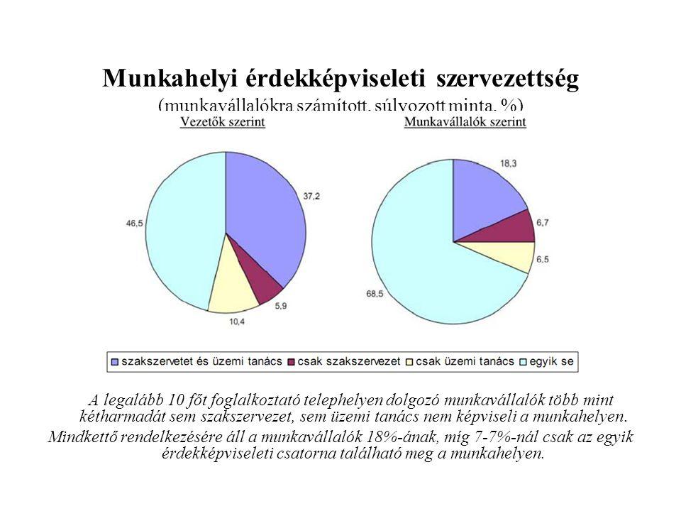Munkahelyi érdekképviseleti szervezettség (munkavállalókra számított, súlyozott minta, %) A legalább 10 főt foglalkoztató telephelyen dolgozó munkavál