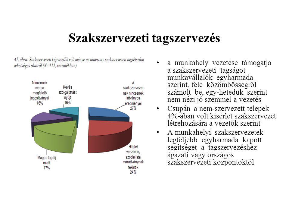 Szakszervezeti tagszervezés •a munkahely vezetése támogatja a szakszervezeti tagságot munkavállalók egyharmada szerint, fele közömbösségről számolt be