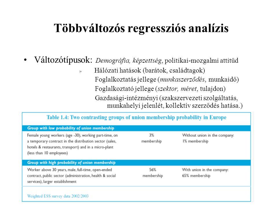 Többváltozós regressziós analízis •Változótípusok: Demográfia, képzettség, politikai-mozgalmi attitűd » Hálózati hatások (barátok, családtagok) Foglal
