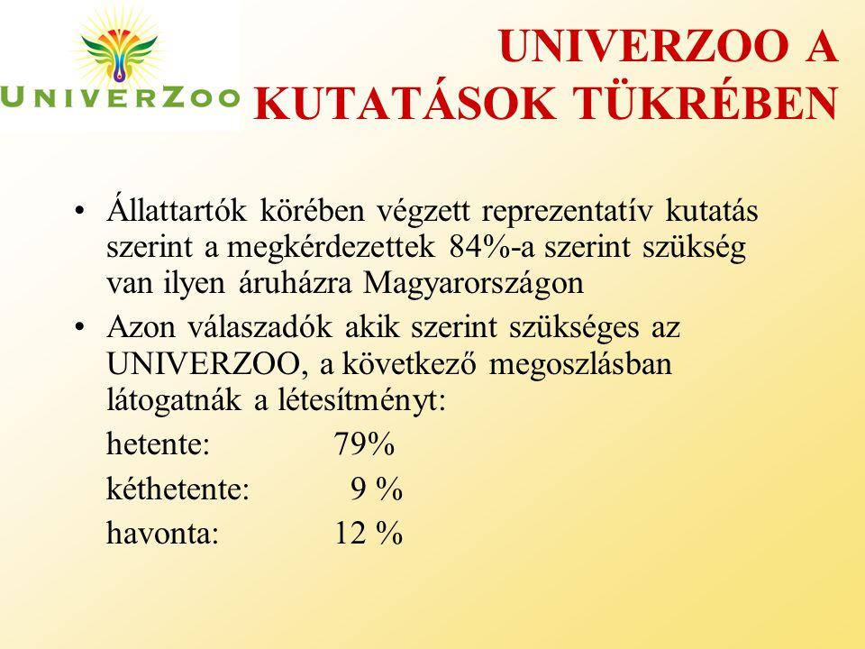 UNIVERZOO A KUTATÁSOK TÜKRÉBEN •Állattartók körében végzett reprezentatív kutatás szerint a megkérdezettek 84%-a szerint szükség van ilyen áruházra Magyarországon •Azon válaszadók akik szerint szükséges az UNIVERZOO, a következő megoszlásban látogatnák a létesítményt: hetente:79% kéthetente: 9 % havonta:12 %