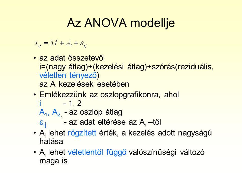 Az ANOVA modellje •az adat összetevői i=(nagy átlag)+(kezelési átlag)+szórás(reziduális, véletlen tényező) az A i kezelések esetében •Emlékezzünk az o