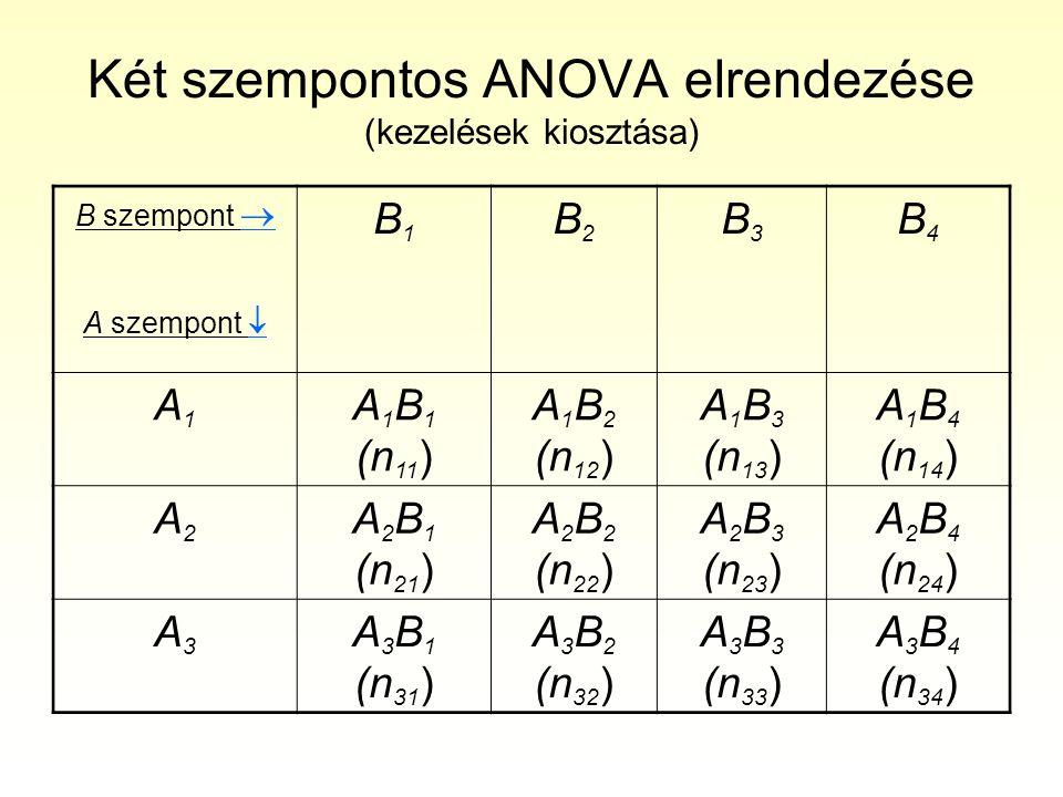 Két szempontos ANOVA modellje x ij =Nagyátlag+A i +B j +(AxB) ij +  ij (ahol (AxB) ij az A i és B j kezelések interakciója) i darab kezelés az A szempont szerint, (úgy mondjuk i szintje A-nak) j darab kezelés a B szempont szerint, kezelésenként (celllánként ugyanannyi eset) n megfigyelés esete Feltételezések 1.
