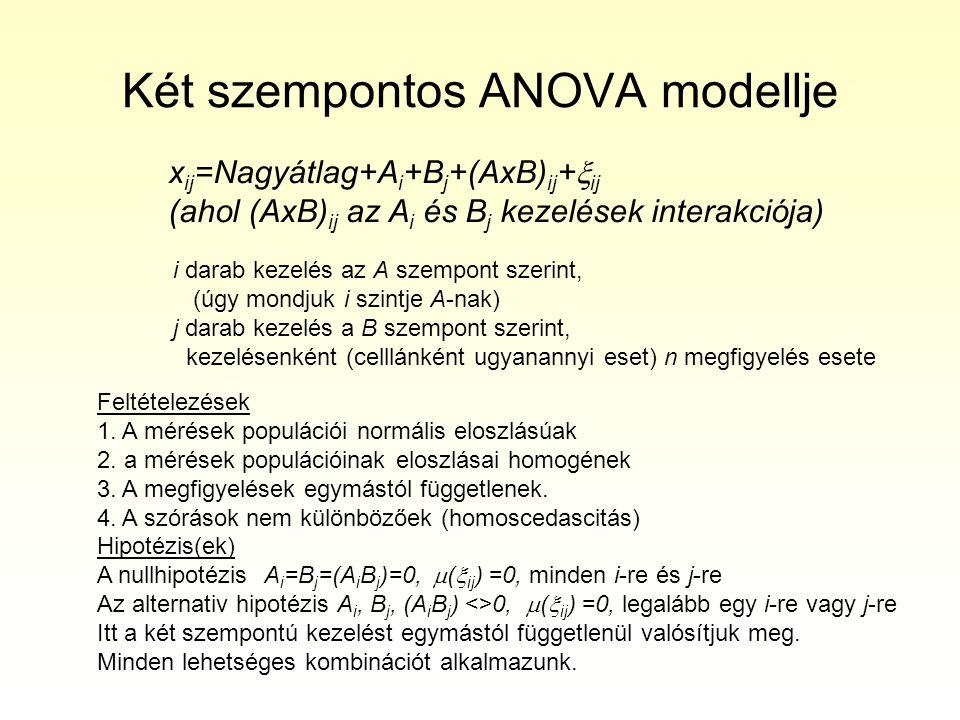 ANOVA tábla Forrássz.fok(df)Négyzetes összeg varianciaFP A kezelési-1Q A (SS A ) s 2 A (MS A ) s 2 A /s 2 b B kezelésj-1Q B (SS B ) s 2 B (MS B ) s 2 B /s2 b AxB interakció (i-1)*(j-1)Q AB (SS AB ) s 2 AB (MS AB )s 2 AB /s 2 b Mintákon belül ij(n-1)Q B (SS within ) s 2 b (MS within ) Összesijn-1Q ö (SS total ) S2öS2ö Négyzetes összeg= Sum of Squares (SS) Variancia=Mean Squares (MS), (SS within ) másképpen (SS error ), (MS within ) másképpen (MS error )