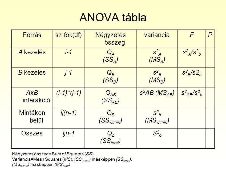 ANOVA tábla Forrássz.fok(df)Négyzetes összeg varianciaFP A kezelési-1Q A (SS A ) s 2 A (MS A ) s 2 A /s 2 b B kezelésj-1Q B (SS B ) s 2 B (MS B ) s 2