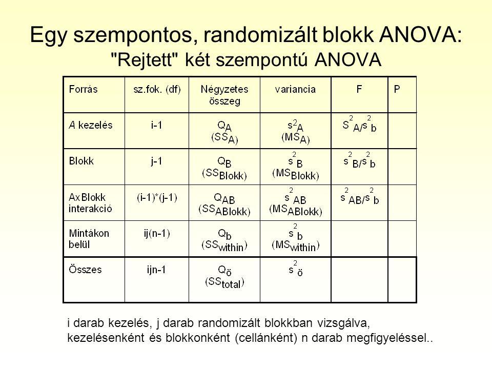 Egy szempontos ANOVA randomizált blokkban •Értelmezés, az interakció kezelése –Két kezelés esetében az egymintás t próbával equivalens.