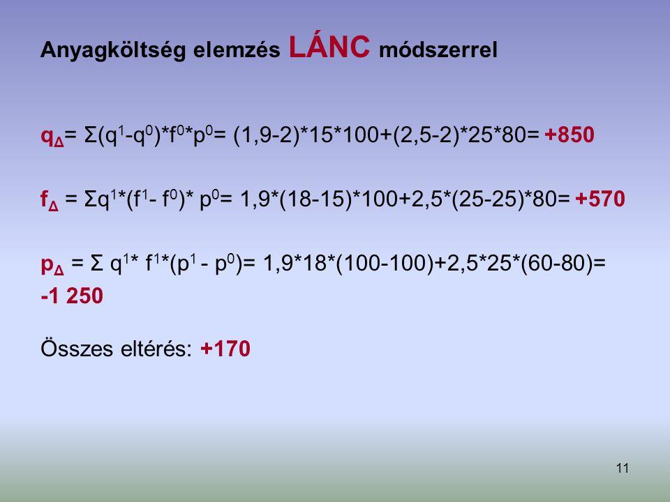 11 Anyagköltség elemzés LÁNC módszerrel q Δ = Σ(q 1 -q 0 )*f 0 *p 0 = (1,9-2)*15*100+(2,5-2)*25*80= +850 f Δ = Σq 1 *(f 1 - f 0 )* p 0 = 1,9*(18-15)*1