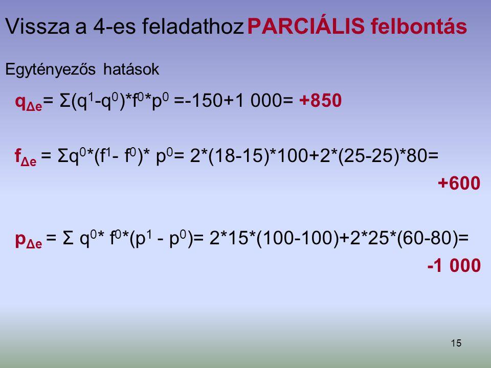 15 Vissza a 4-es feladathoz PARCIÁLIS felbontás Egytényezős hatások q Δe = Σ(q 1 -q 0 )*f 0 *p 0 =-150+1 000= +850 f Δe = Σq 0 *(f 1 - f 0 )* p 0 = 2*