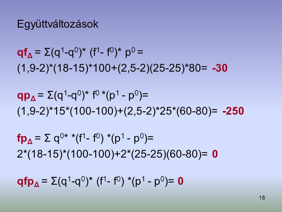 16 Együttváltozások qf Δ = Σ(q 1 -q 0 )* (f 1 - f 0 )* p 0 = (1,9-2)*(18-15)*100+(2,5-2)(25-25)*80= -30 qp Δ = Σ(q 1 -q 0 )* f 0 *(p 1 - p 0 )= (1,9-2