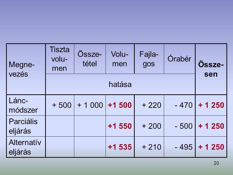 20 + 1 250- 495+ 210+1 535 Alternatív eljárás + 1 250- 500+ 200+1 550 Parciális eljárás + 1 250- 470+ 220+1 500+ 1 000+ 500 Lánc- módszer hatása Össze