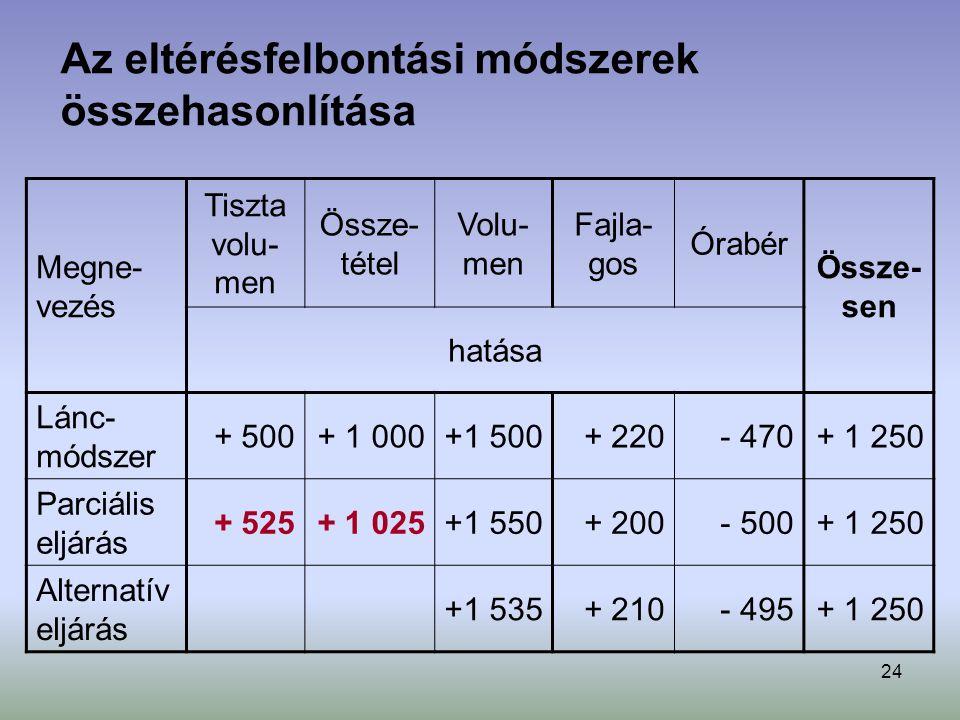 24 Megne- vezés Tiszta volu- men Össze- tétel Volu- men Fajla- gos Órabér Össze- sen hatása Lánc- módszer + 500+ 1 000+1 500+ 220- 470+ 1 250 Parciáli