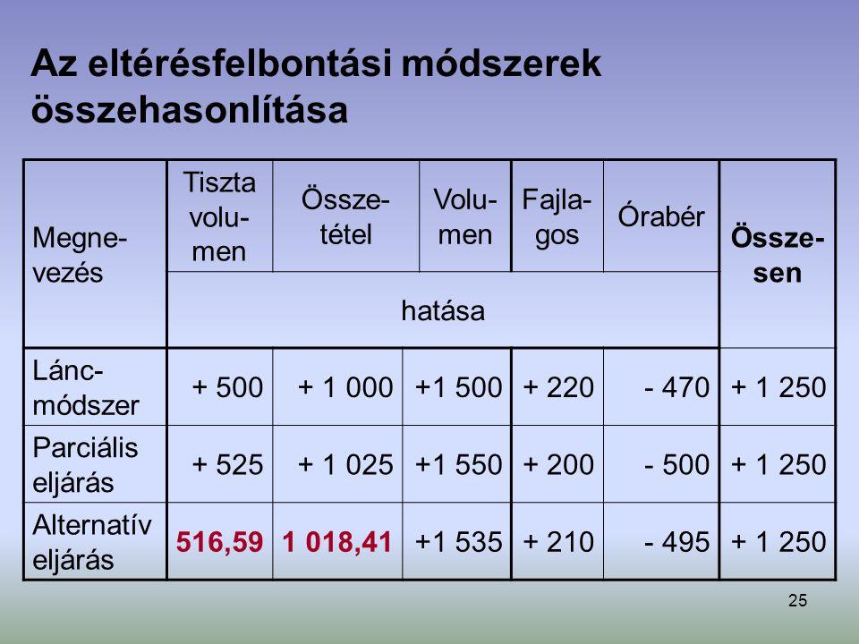 25 Megne- vezés Tiszta volu- men Össze- tétel Volu- men Fajla- gos Órabér Össze- sen hatása Lánc- módszer + 500+ 1 000+1 500+ 220- 470+ 1 250 Parciáli
