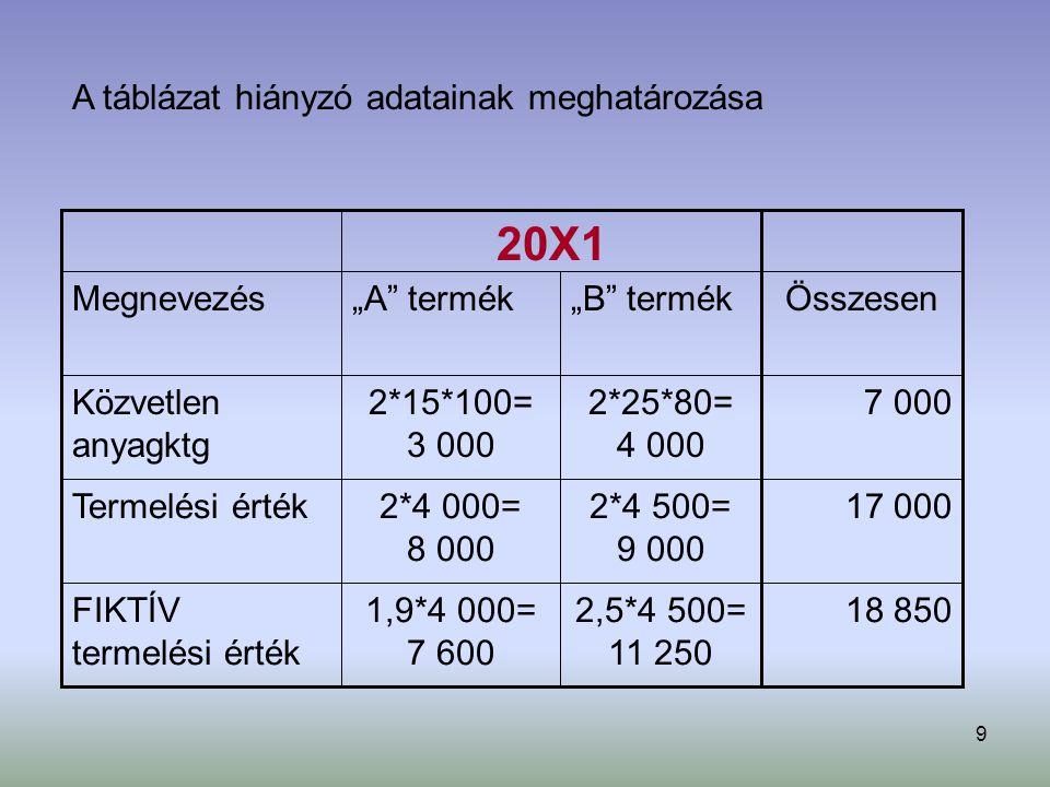 9 2,5*4 500= 11 250 1,9*4 000= 7 600 FIKTÍV termelési érték 2*4 500= 9 000 2*4 000= 8 000 Termelési érték 2*25*80= 4 000 2*15*100= 3 000 Közvetlen any