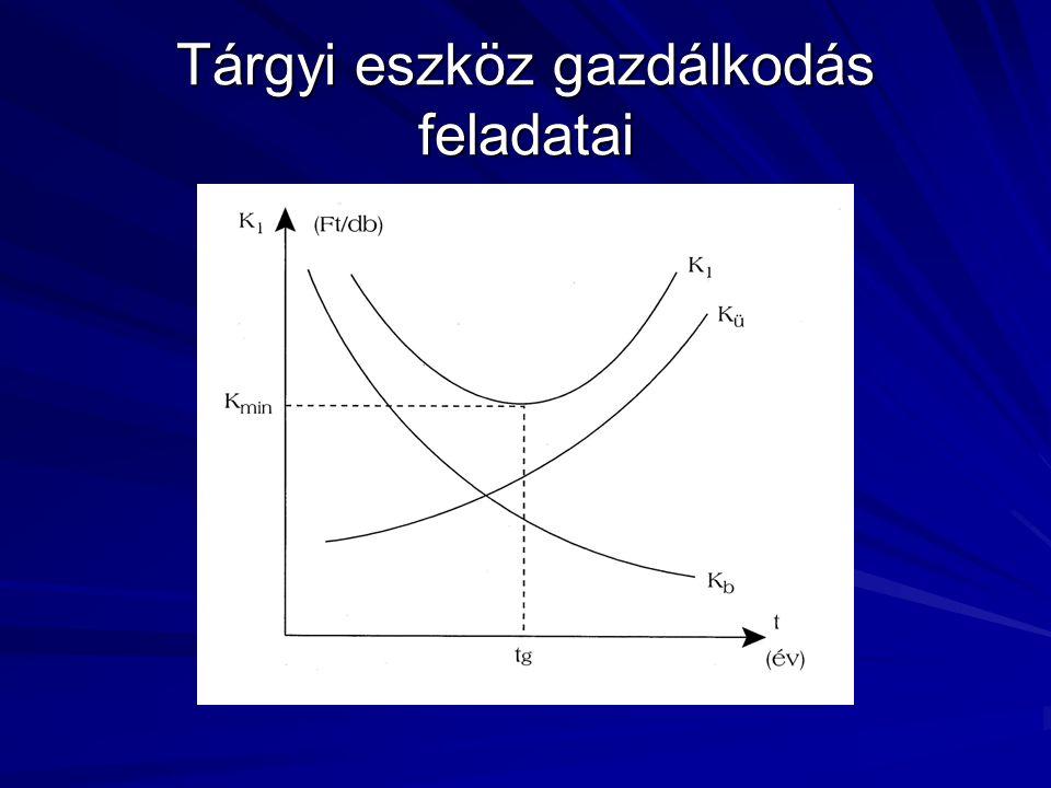 Az amortizáció vagy értékcsökkenési leírás a tárgyi eszközök kopásának pénzben elszámolt és az áru értékében megtérülő formája.